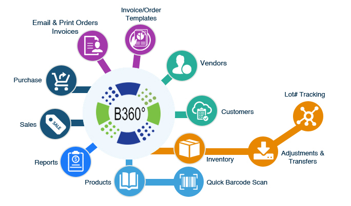 best B360 inventory management system software in Singapore
