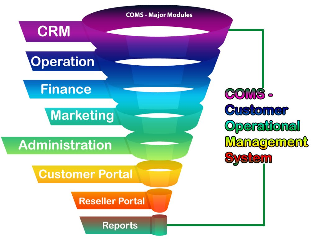 Operation CRM Software